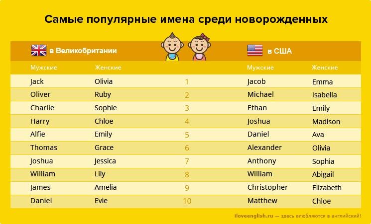 Красивые имена и фамилии в симс 4 06