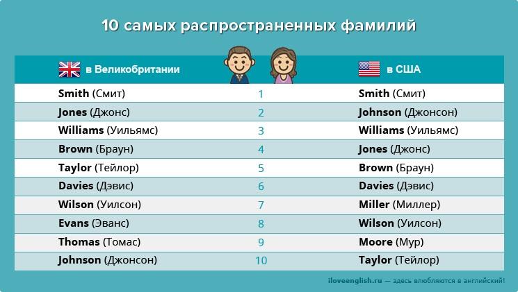 Красивые имена и фамилии в симс 4 09