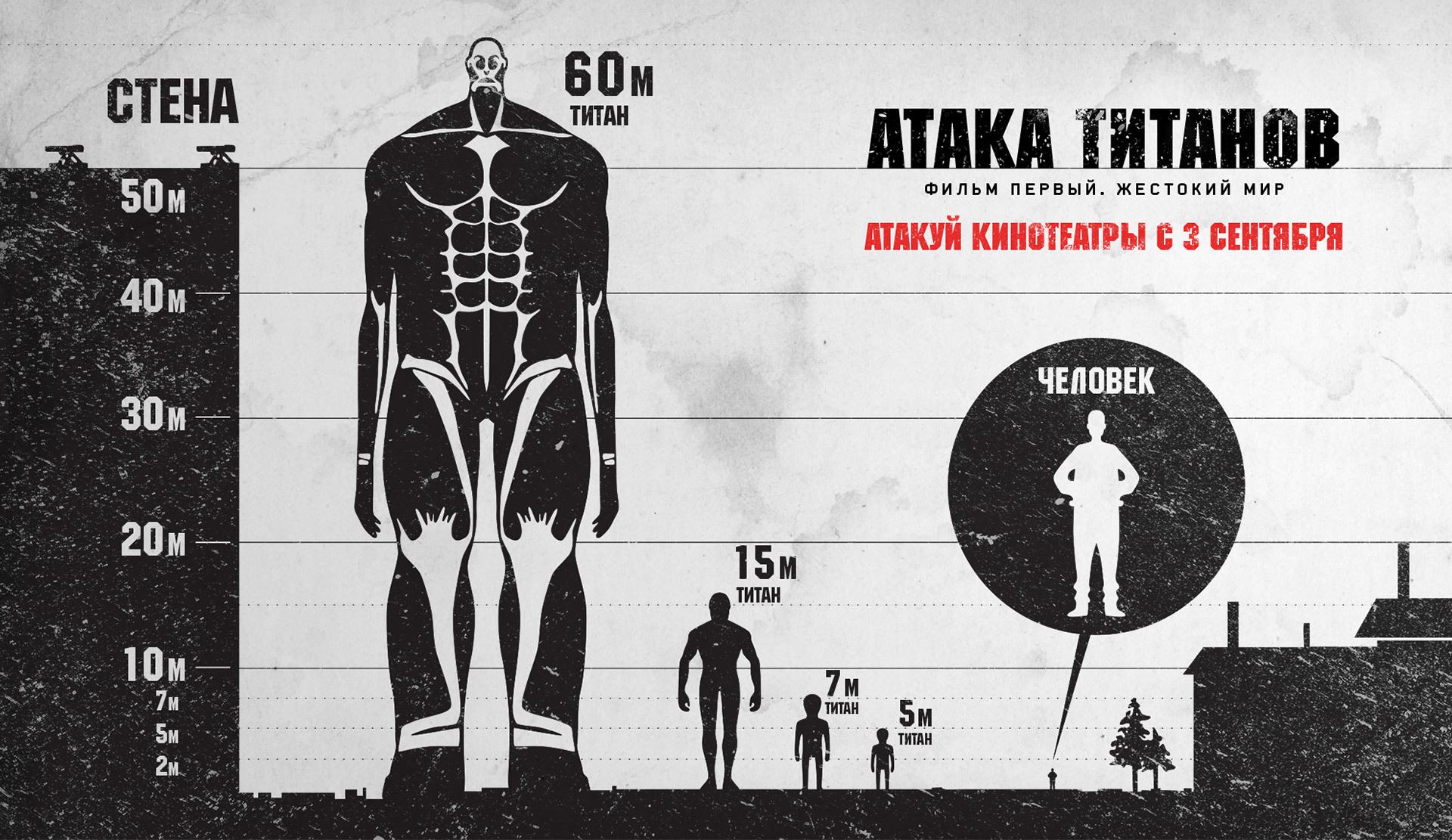 График роста титанов